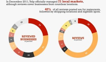 Yelp Infographic